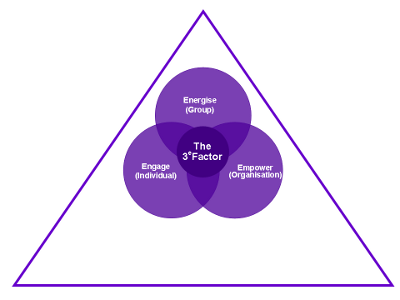 Image - The 3e Factor Model
